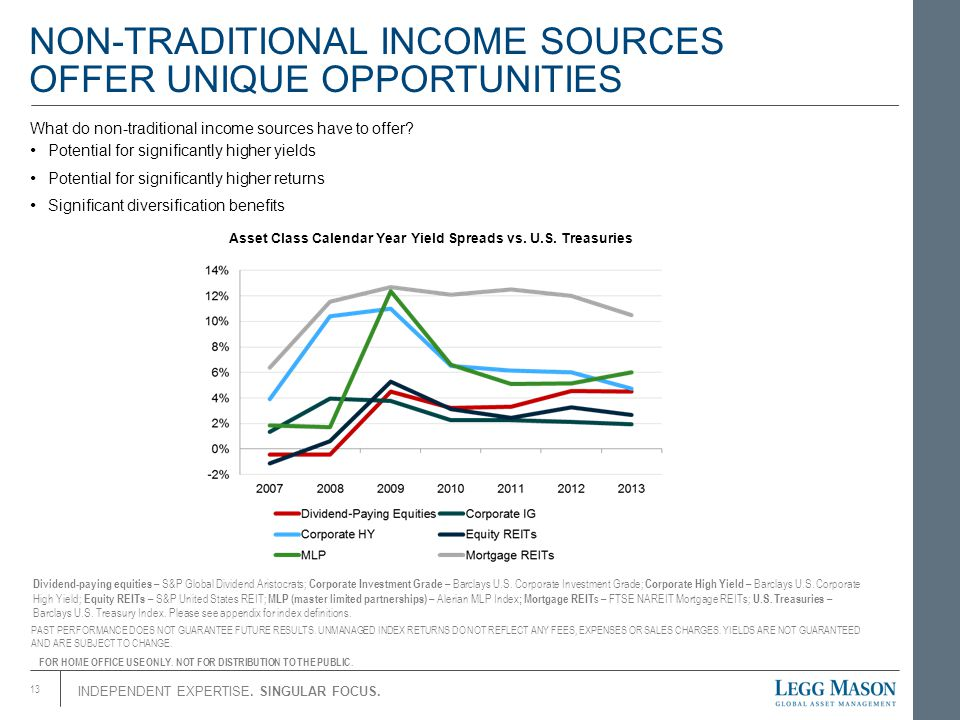 NON-TRADITIONAL INCOME SOURCES OFFER UNIQUE OPPORTUNITIES