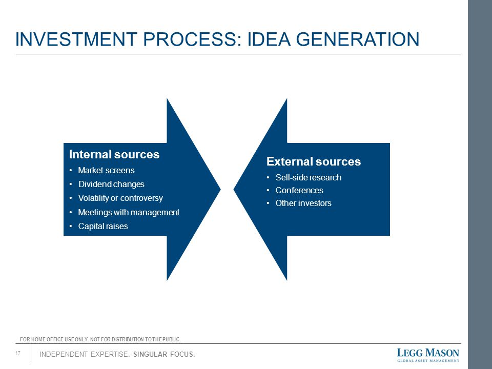 INVESTMENT PROCESS: IDEA GENERATION