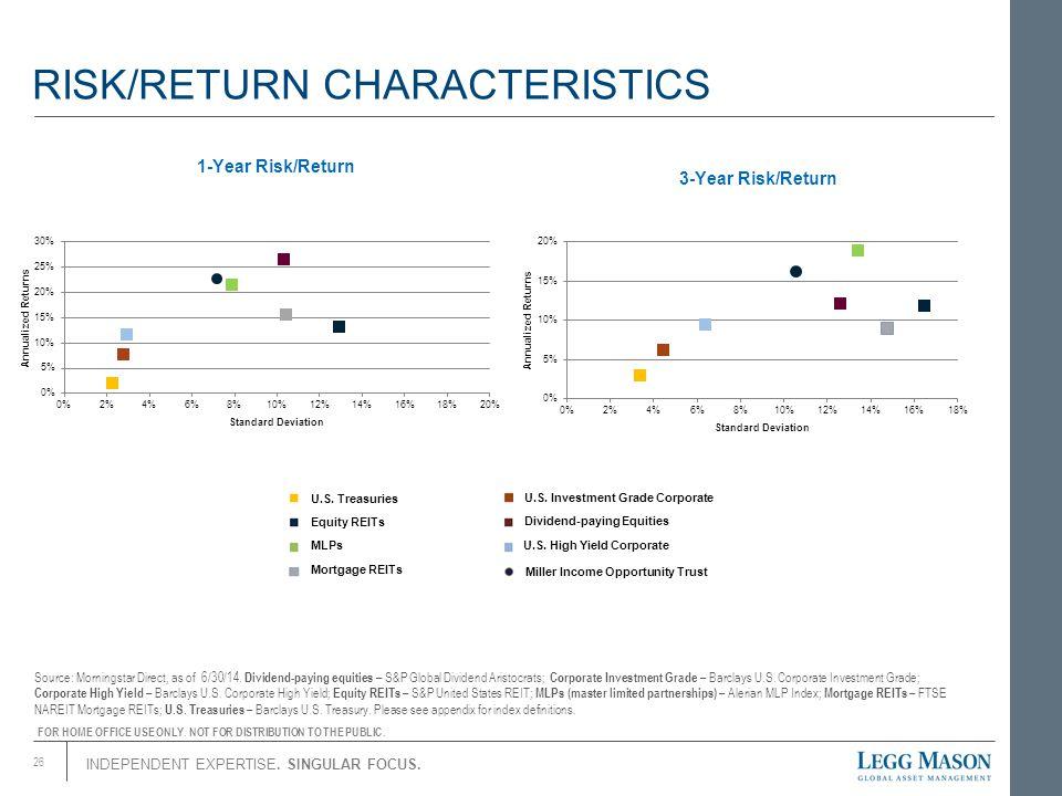 RISK/RETURN CHARACTERISTICS