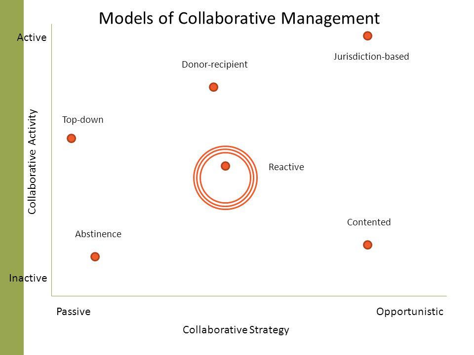 Models of Collaborative Management