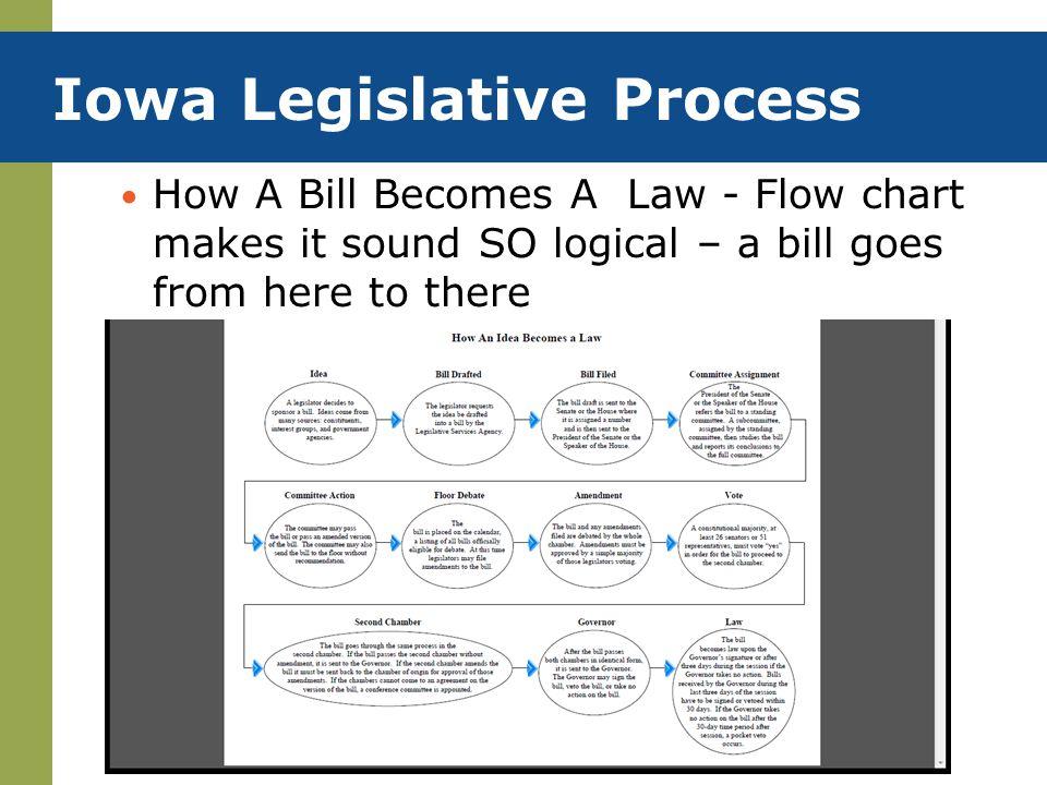 Iowa Legislative Process
