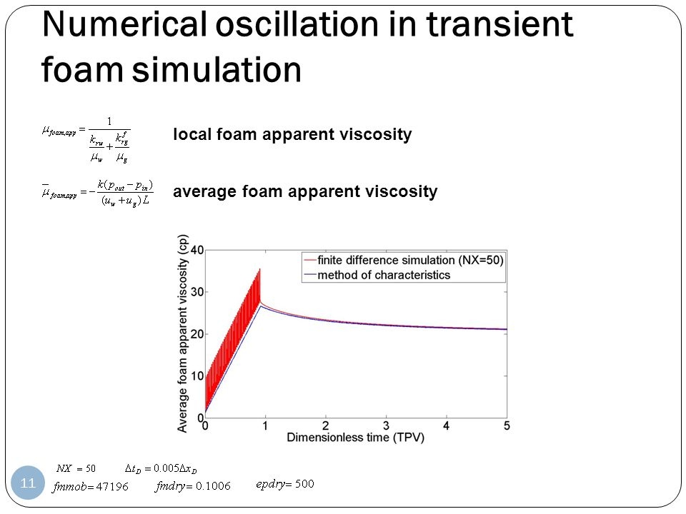 Numerical oscillation in transient foam simulation