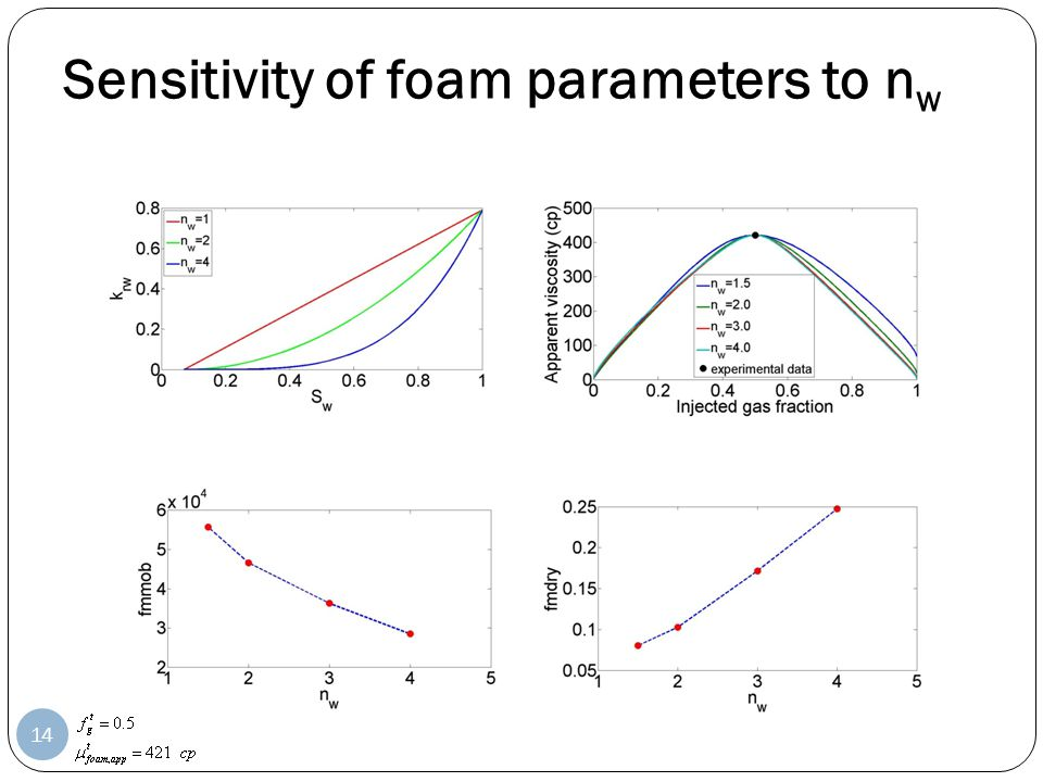 Sensitivity of foam parameters to nw