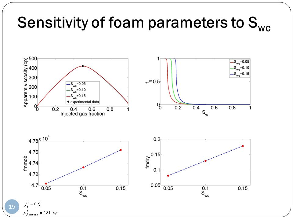 Sensitivity of foam parameters to Swc