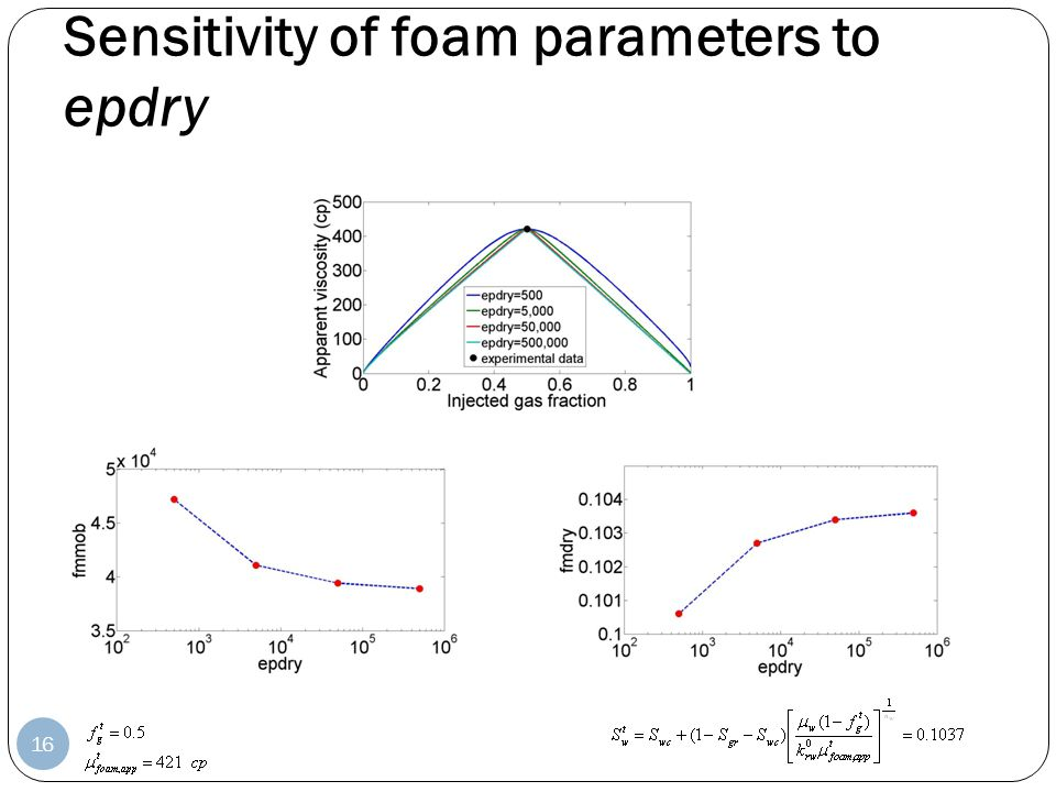 Sensitivity of foam parameters to epdry