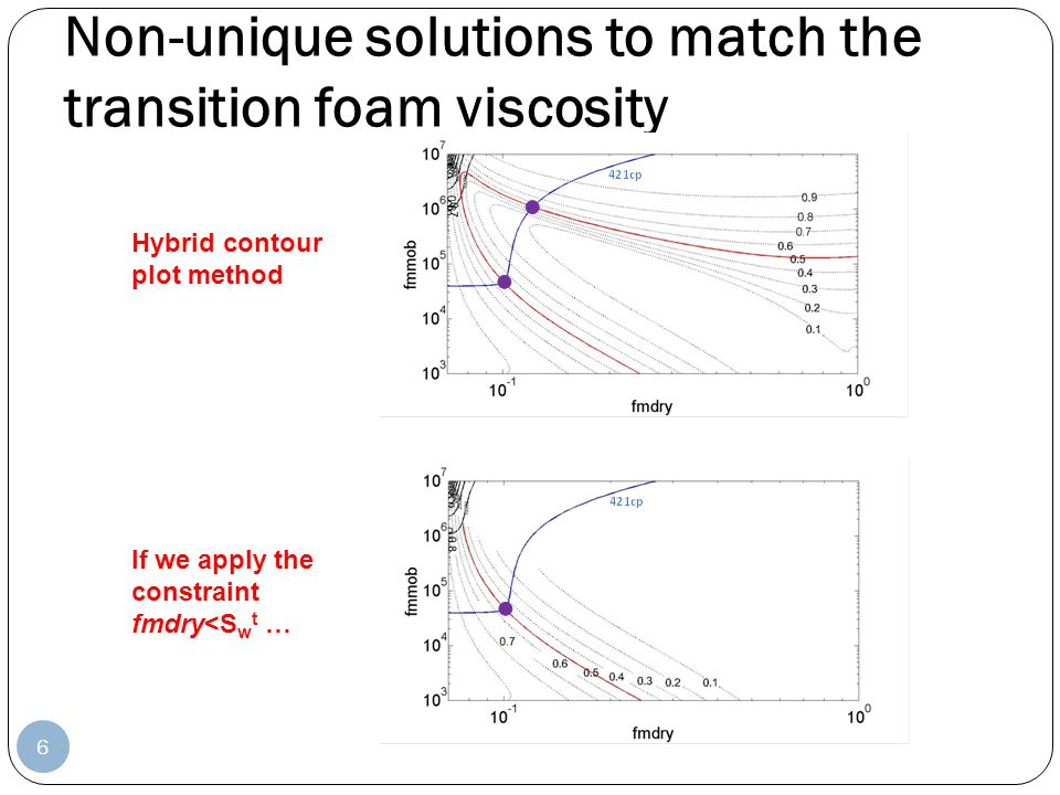 Non-unique solutions to match the transition foam viscosity
