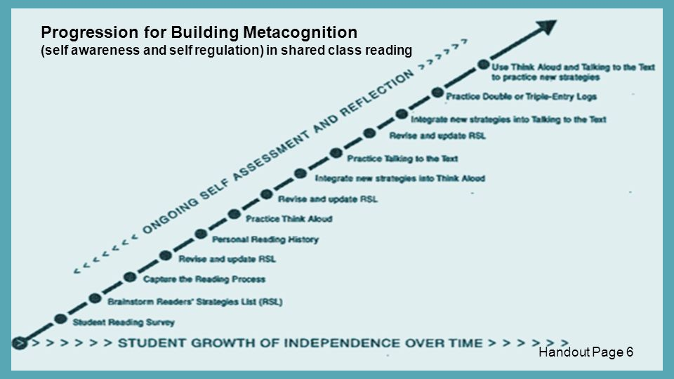 Progression for Building Metacognition