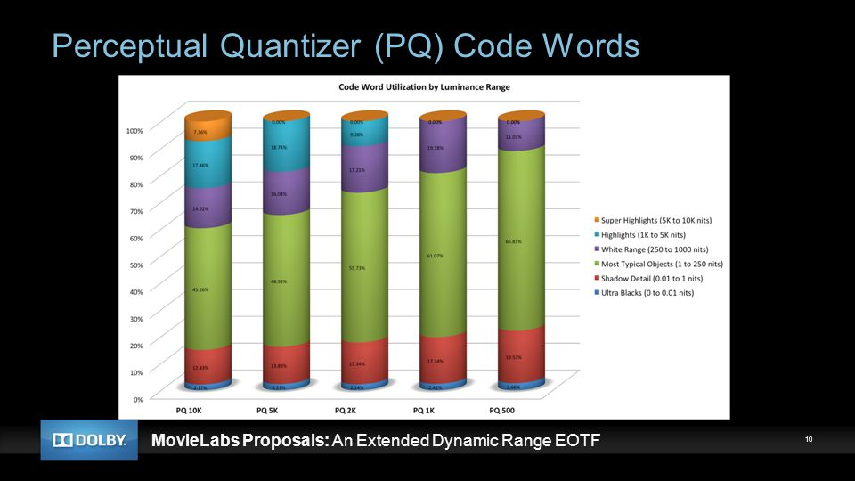 Perceptual Quantizer (PQ) Code Words