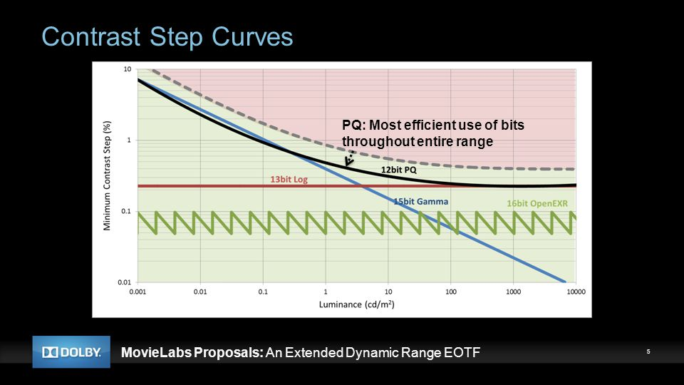 Contrast Step Curves PQ: Most efficient use of bits throughout entire range. PQ is based on Barten CSF model, but: