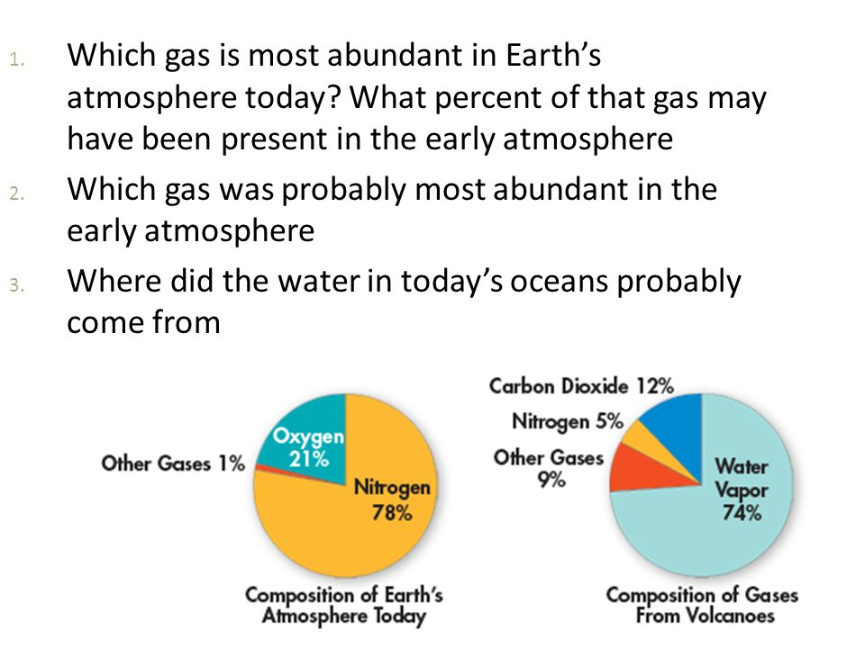 Which gas is most abundant in Earth's atmosphere today