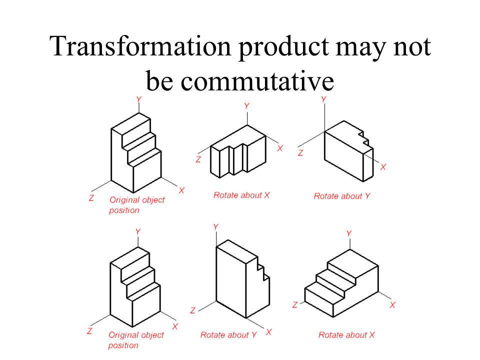 Transformation product may not be commutative