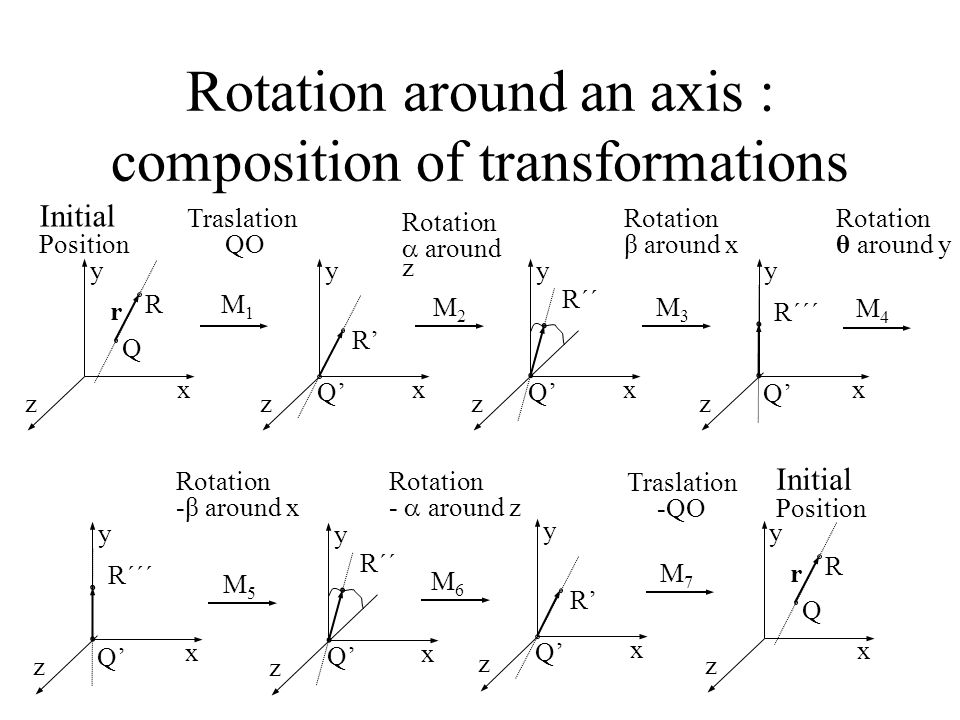 Rotation around an axis : composition of transformations