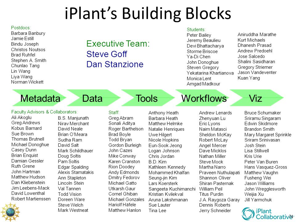 iPlant's Building Blocks