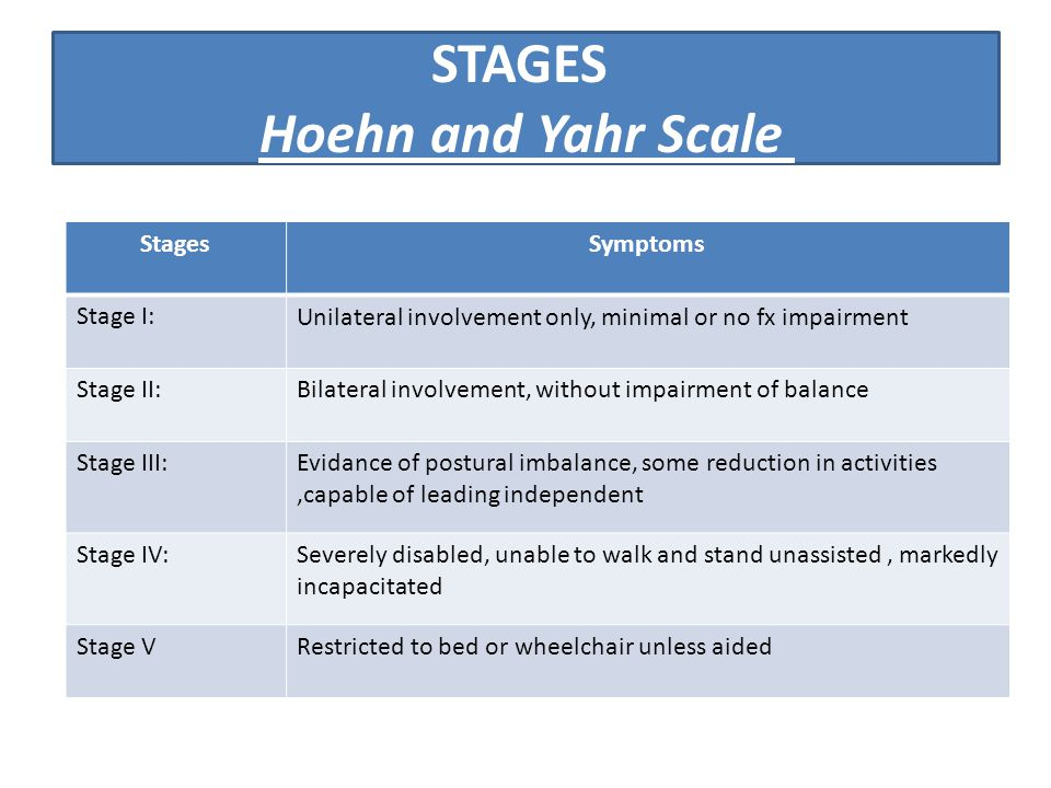 STAGES Hoehn and Yahr Scale