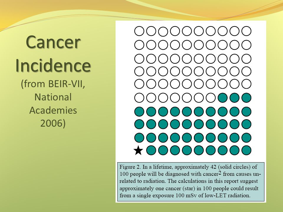 Cancer Incidence (from BEIR-VII, National Academies 2006)