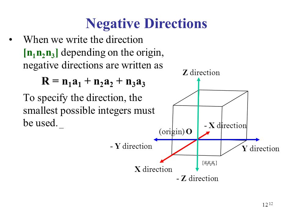 Negative Directions R = n1a1 + n2a2 + n3a3