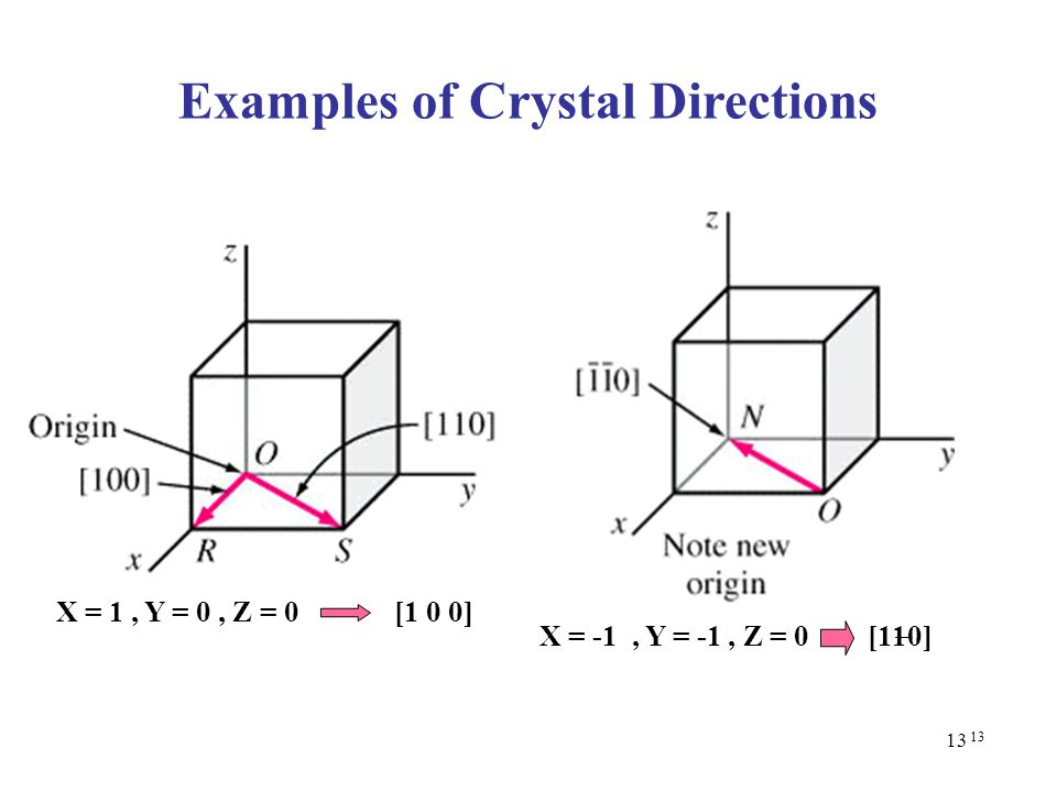 Examples of Crystal Directions