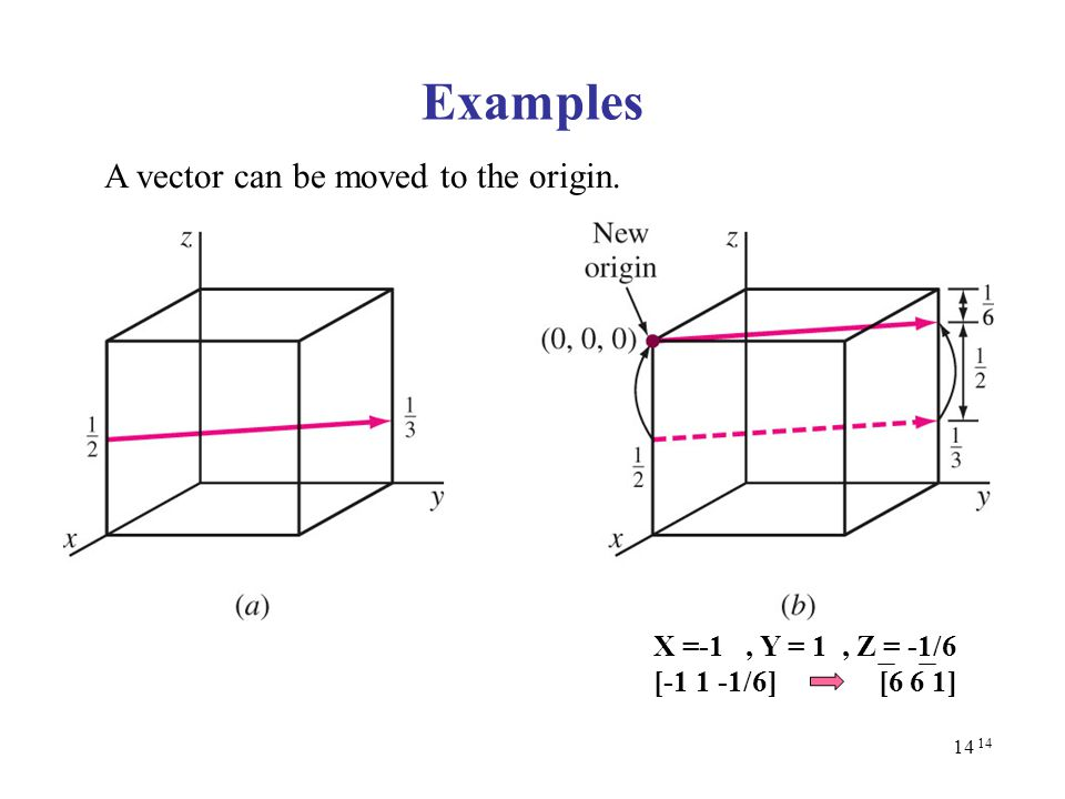 Examples A vector can be moved to the origin. X =-1 , Y = 1 , Z = -1/6