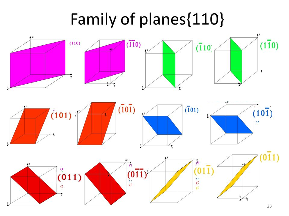 Family of planes{110}