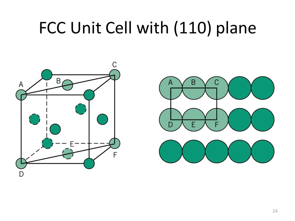 FCC Unit Cell with (110) plane