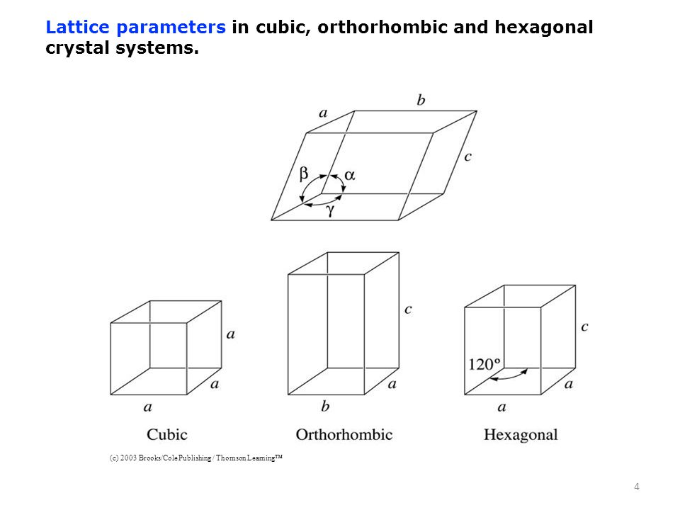 Lattice parameters in cubic, orthorhombic and hexagonal crystal systems.
