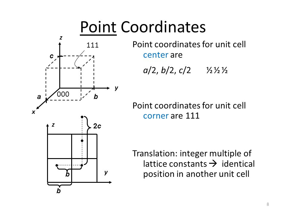 Point Coordinates Point coordinates for unit cell center are