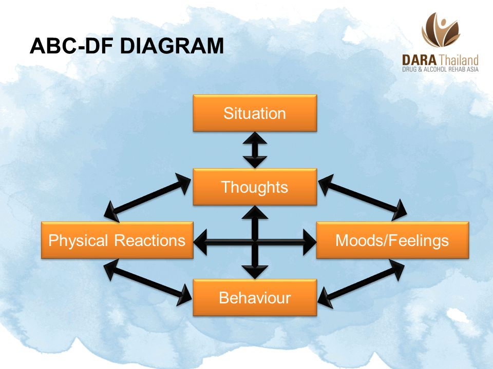 ABC-DF Diagram Situation Thoughts Physical Reactions Moods/Feelings
