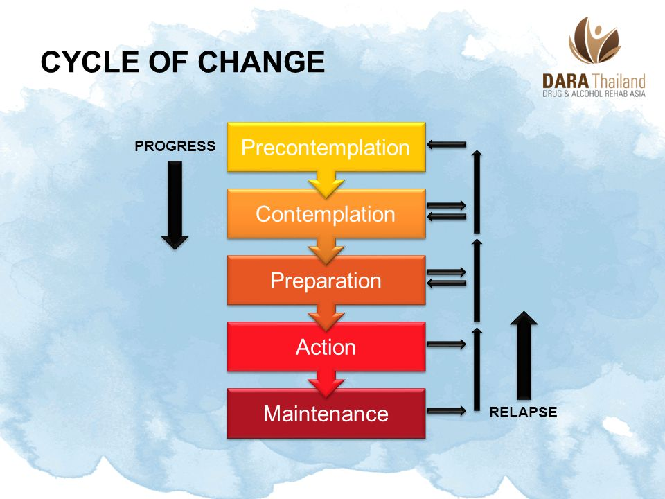 Cycle of Change Precontemplation Contemplation Preparation Action