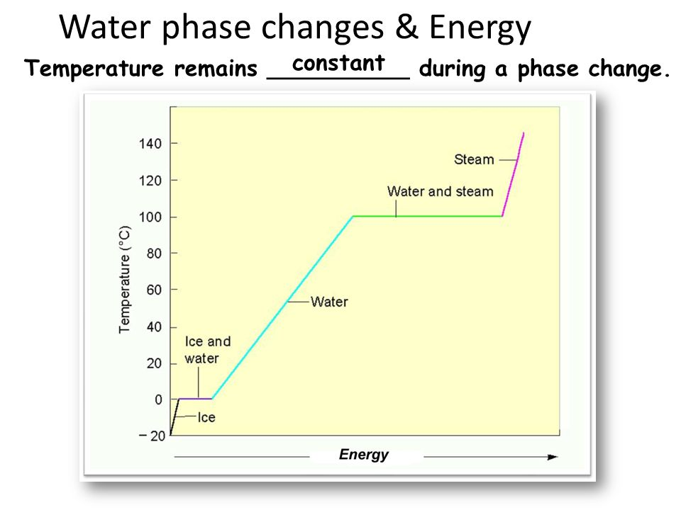 Water phase changes & Energy