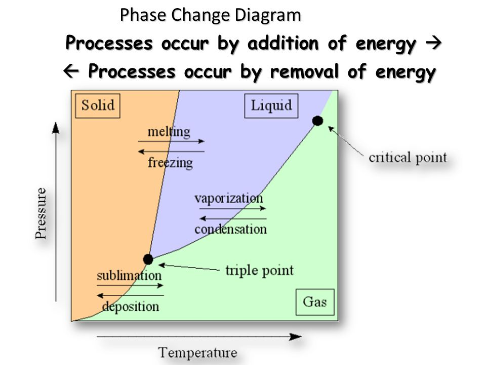 Phase Change Diagram Processes occur by addition of energy 
