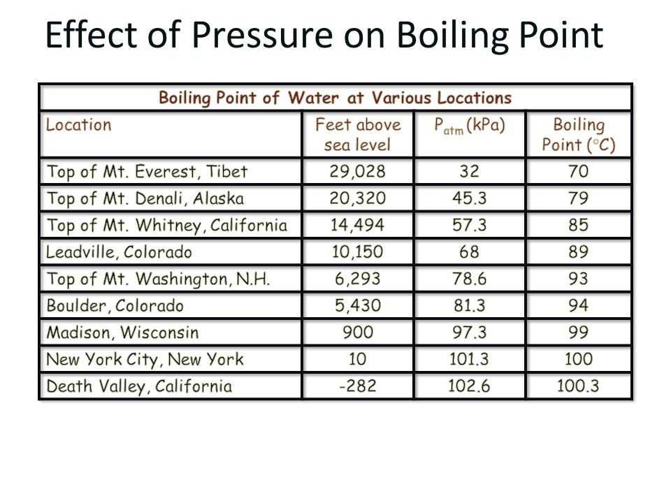 Effect of Pressure on Boiling Point