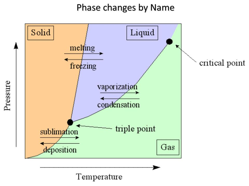Phase changes by Name
