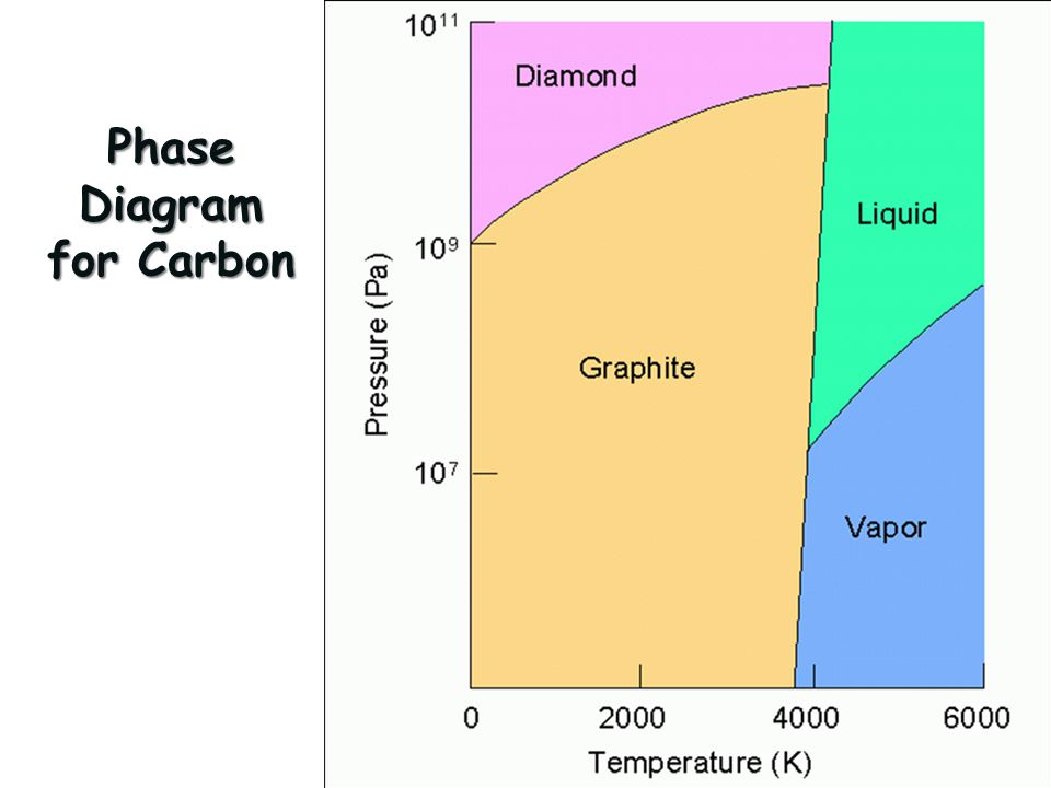 Phase Diagram for Carbon