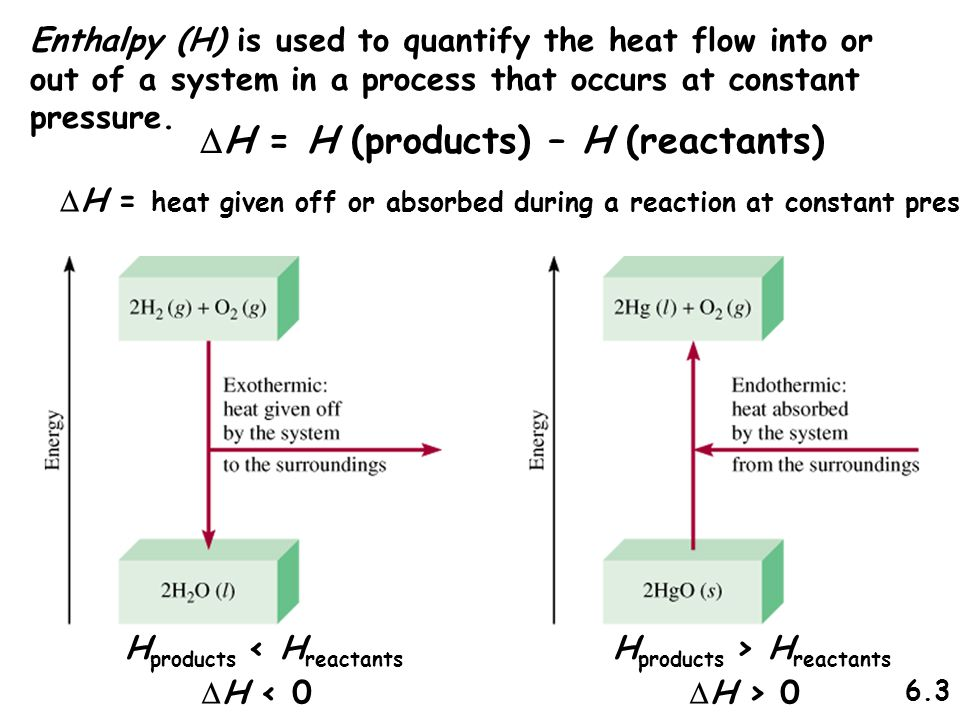DH = H (products) – H (reactants)