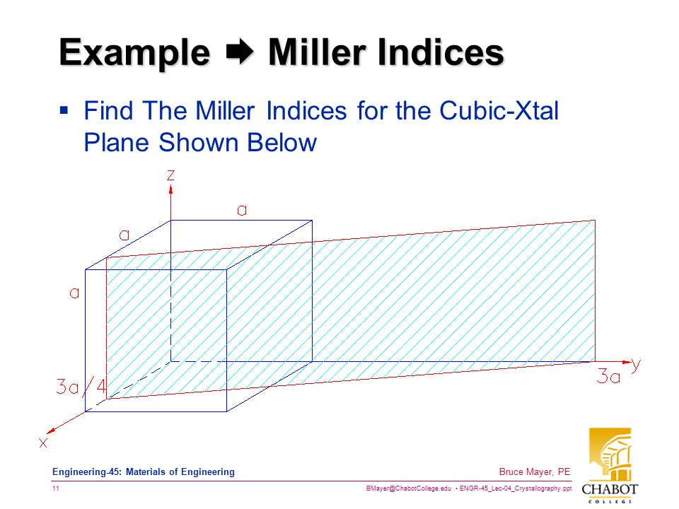 Example  Miller Indices
