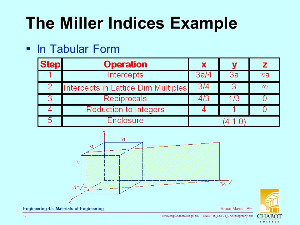 The Miller Indices Example