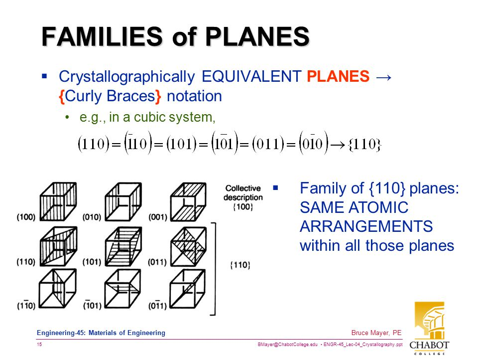 FAMILIES of PLANES Crystallographically EQUIVALENT PLANES → {Curly Braces} notation. e.g., in a cubic system,
