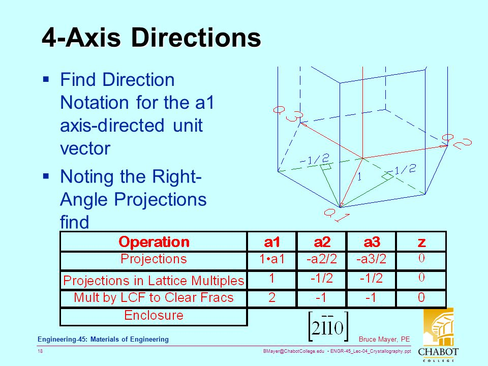 4-Axis Directions Find Direction Notation for the a1 axis-directed unit vector.