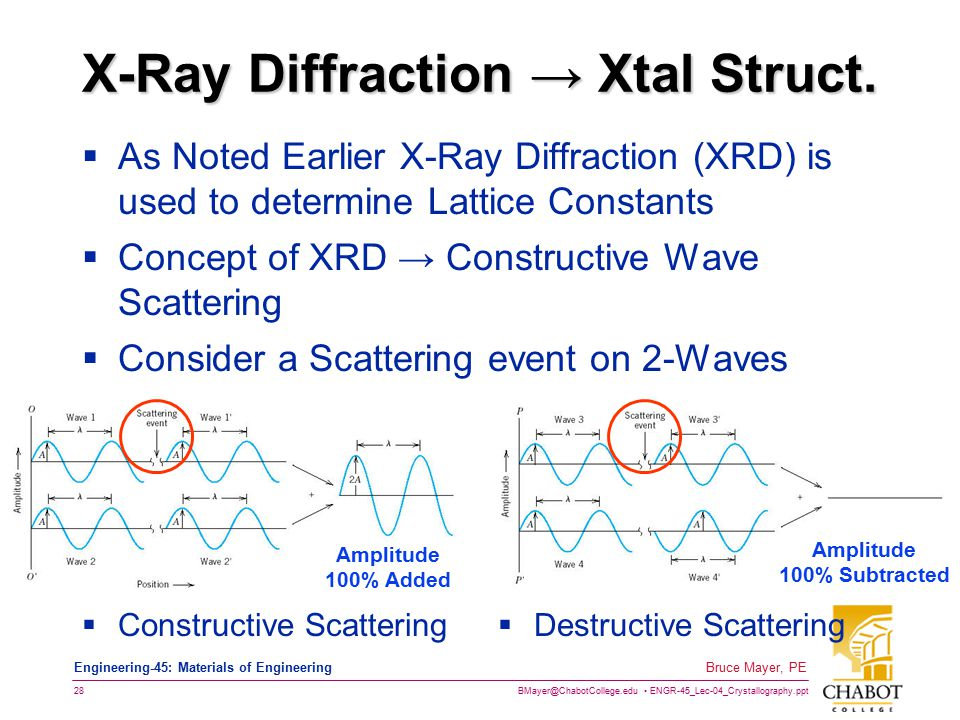 X-Ray Diffraction → Xtal Struct.