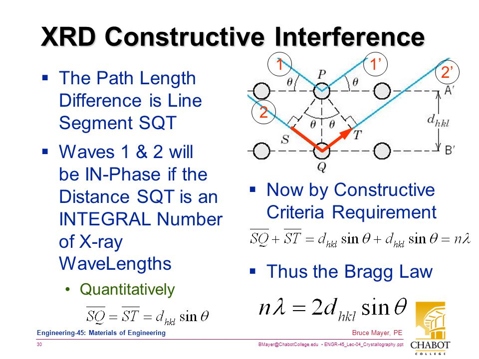 XRD Constructive Interference
