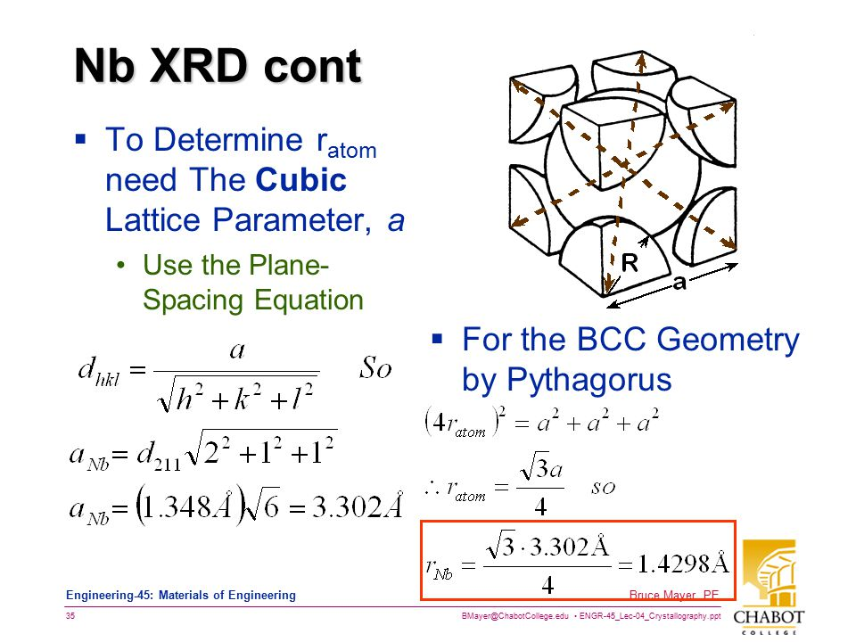 Nb XRD cont To Determine ratom need The Cubic Lattice Parameter, a