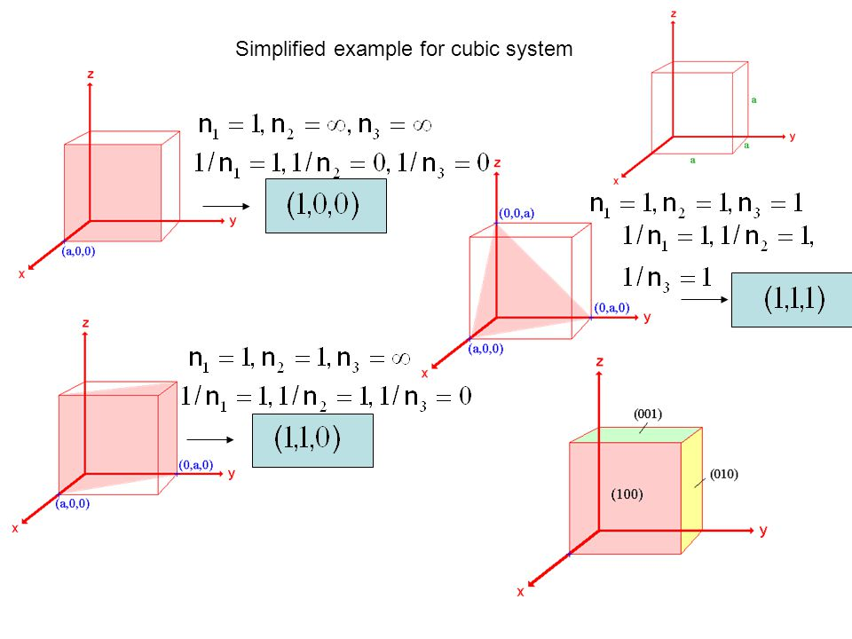 Simplified example for cubic system