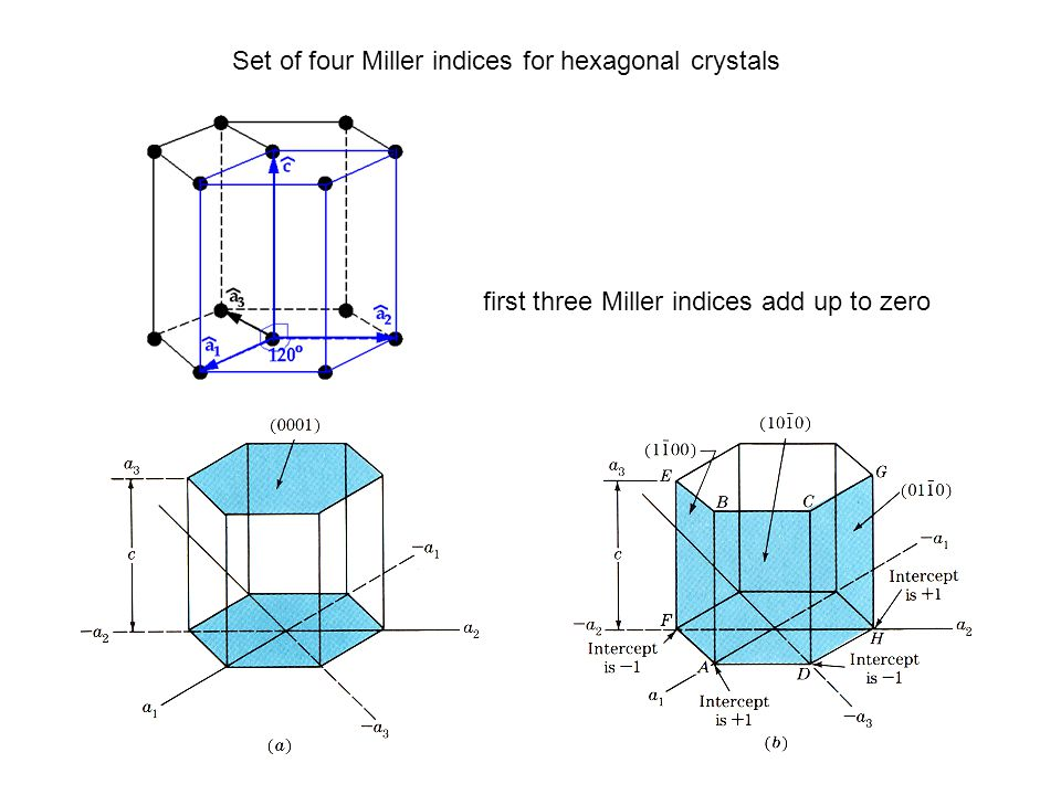 Set of four Miller indices for hexagonal crystals