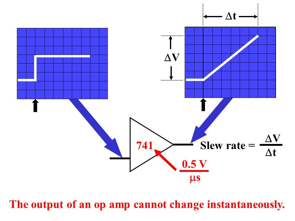 Dt DV DV Dt Slew rate = 741 0.5 V ms The output of an op amp cannot change instantaneously.