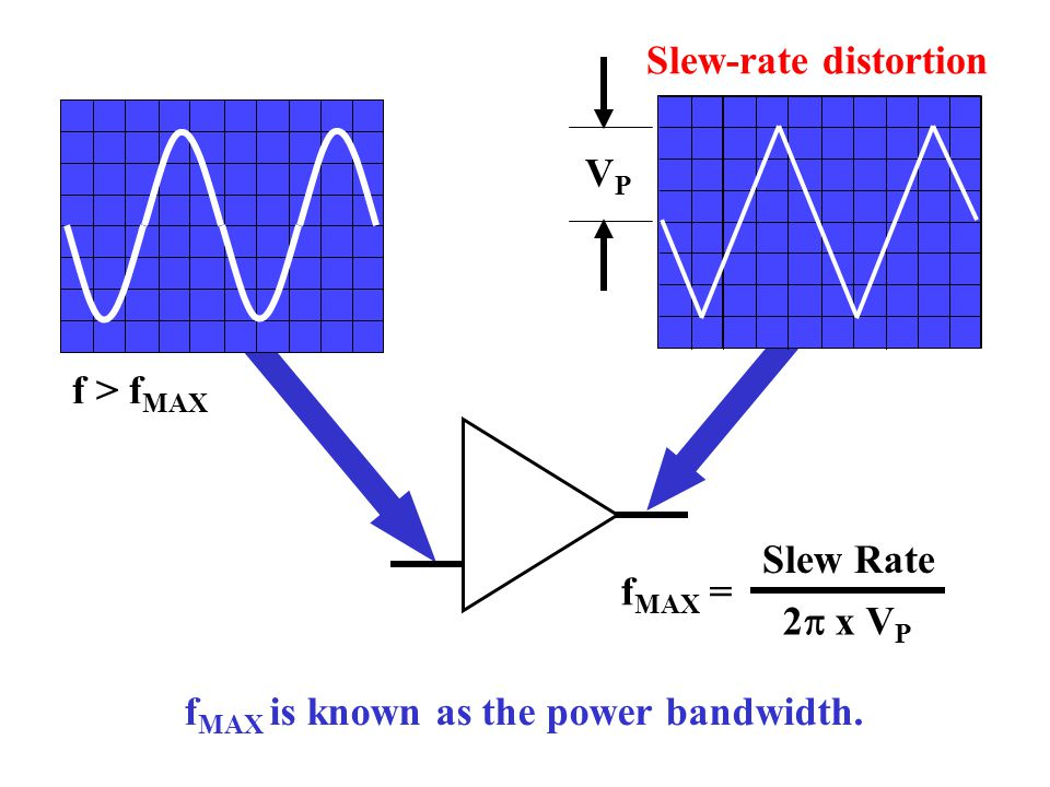 Slew-rate distortion VP f > fMAX fMAX = Slew Rate 2p x VP fMAX is known as the power bandwidth.