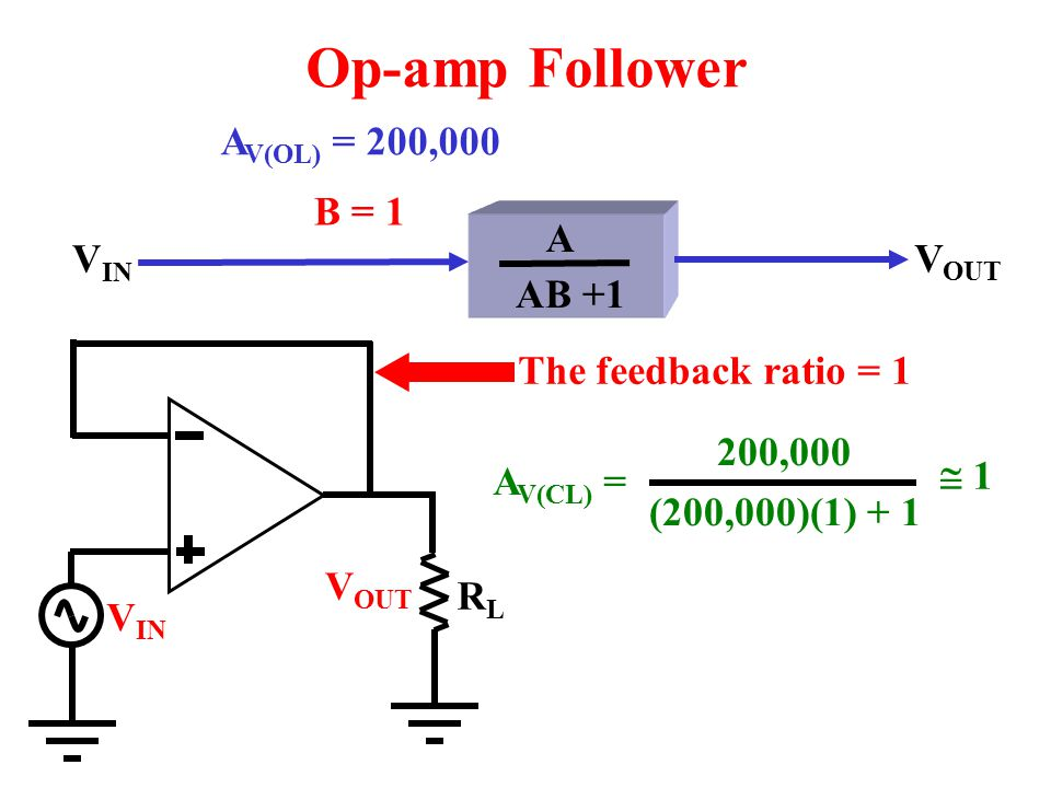 Op-amp Follower AV(OL) = 200,000 B = 1 AB +1 A VIN VOUT