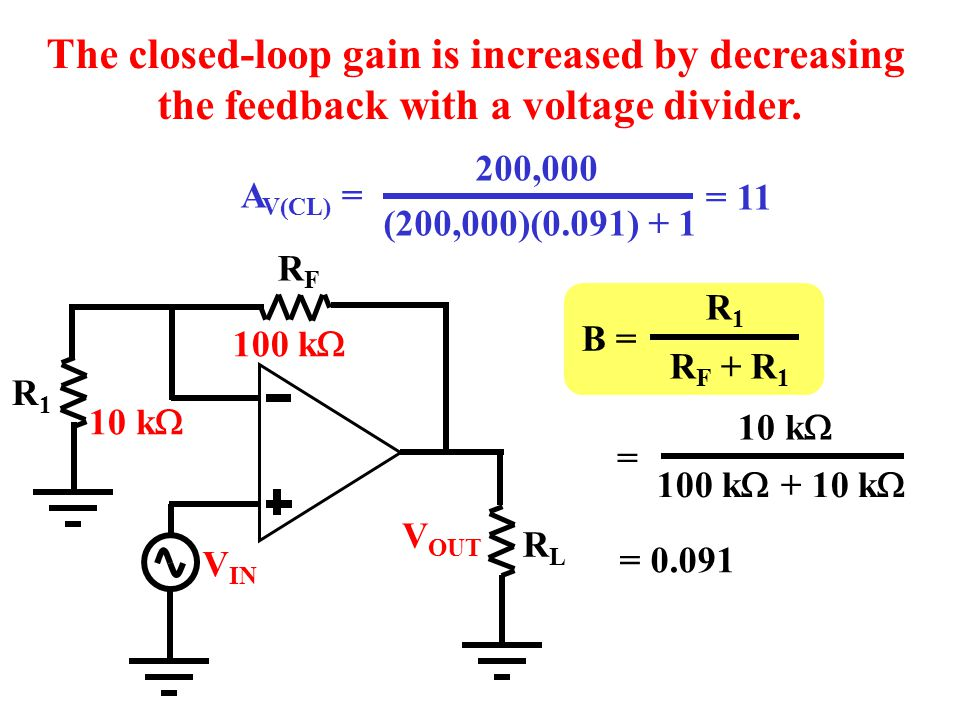 The closed-loop gain is increased by decreasing