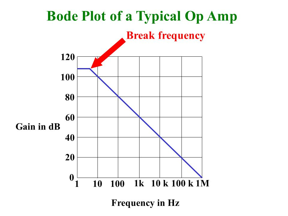 Bode Plot of a Typical Op Amp