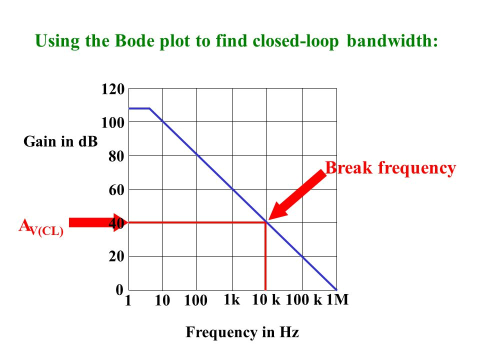 Using the Bode plot to find closed-loop bandwidth: