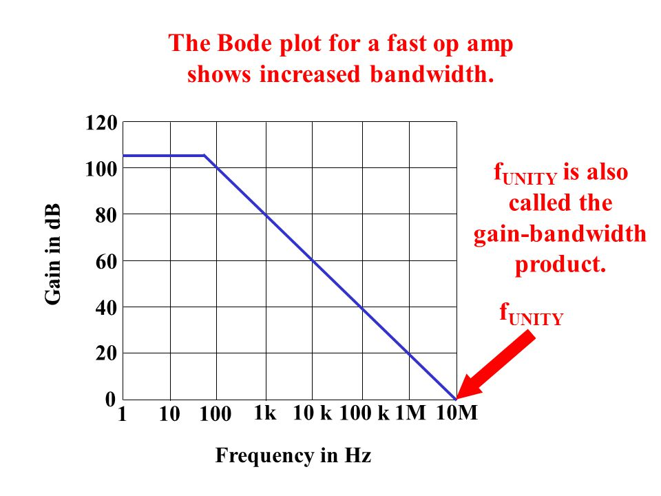 The Bode plot for a fast op amp shows increased bandwidth.